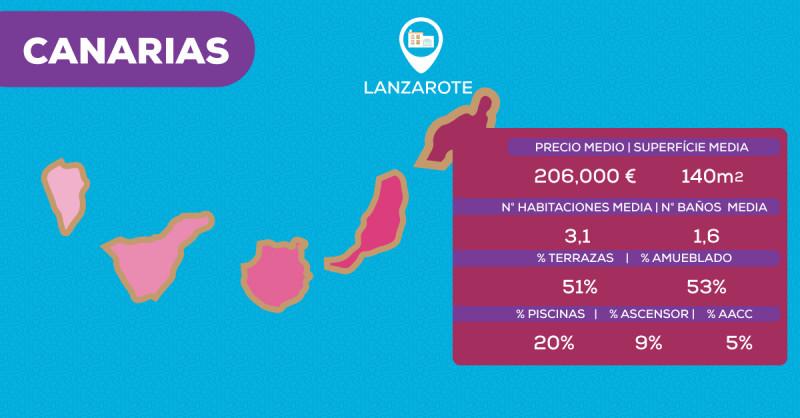 Viviendas en las Islas Canarias: todo lo que debes saber