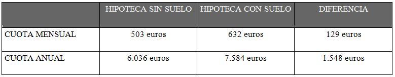 El diferencial medio de las hipotecas se mantiene al 2 921 for Diferencial hipoteca