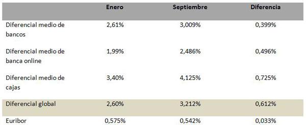 El diferencial medio de las hipotecas se encarece en 0 61 for Diferencial hipoteca