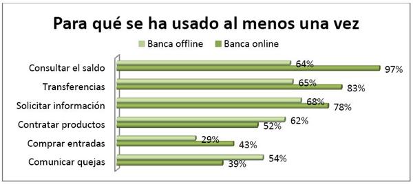 Un 12 de los clientes de banca no acude nunca a las for Bankinter oficina internet